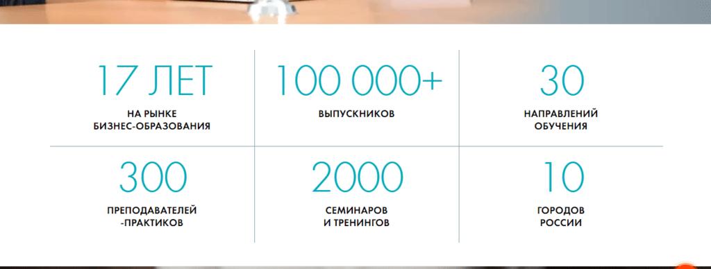 """Общая информация  о """"Русской школе управления"""""""